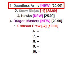 Dauntless Army | Club Penguin Army Wiki | FANDOM powered by Wikia