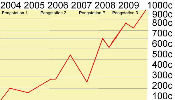 PengStation Chart
