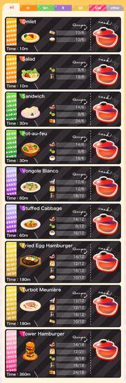 (CocoPPa Stars) Cooking Recipe