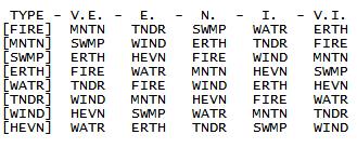Type effective chart