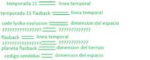 Lines temporales o dimensiones