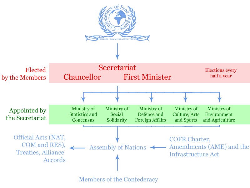 Political system copy