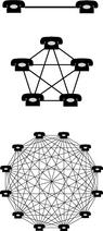 Network effect