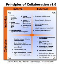 Principles of Collaboration 4Q