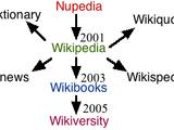 Wikiversity