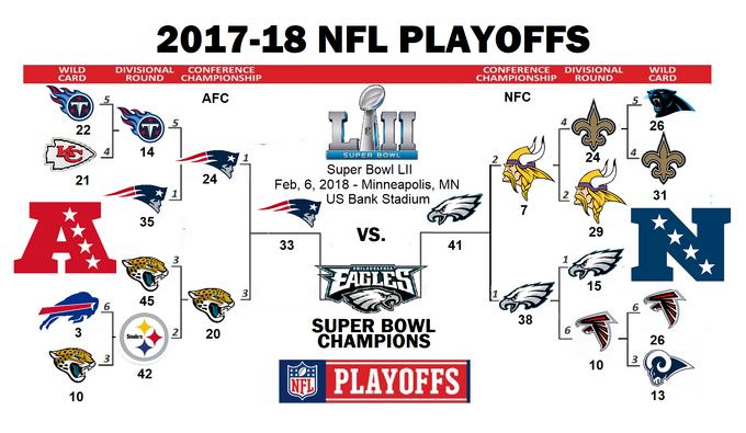 2018 NFL Playoff Tree