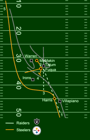 Immaculate Reception diagram