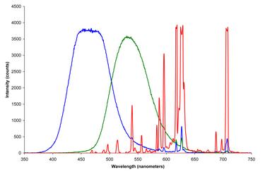 1024px-CRT phosphors