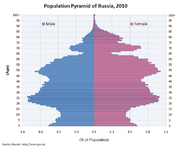 736px-Population Pyramid of Russia 2009