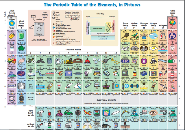 File:The periodic table.png