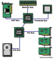 Motherboard-busses