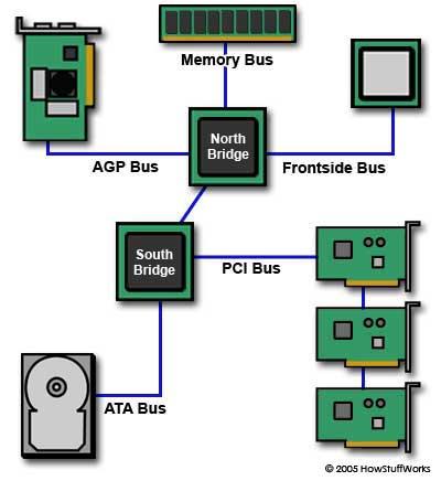 File:Motherboard-busses.jpg