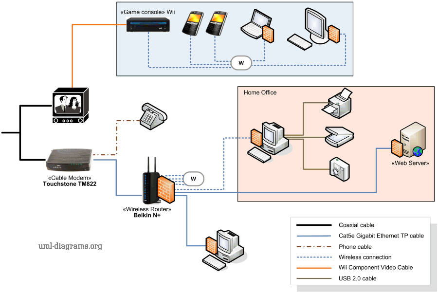 Image - Home-network-diagram-example.png | Computer Projects: Duff ...