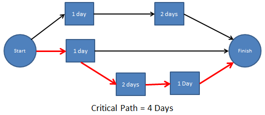 File:Critical-Path.png
