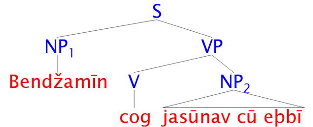File:Ricutsreb Syntax Tree.png