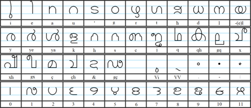 Kickish Alphabet grid