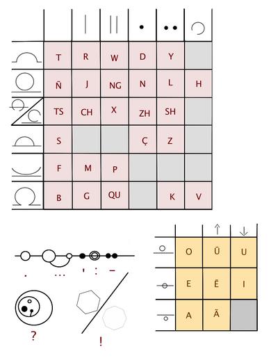Collapsed Circular Alphabet