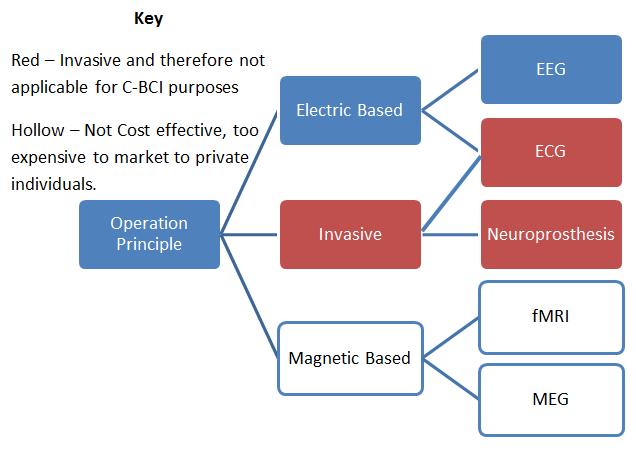 Concept Classification