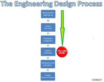 Engineering Design Process 4
