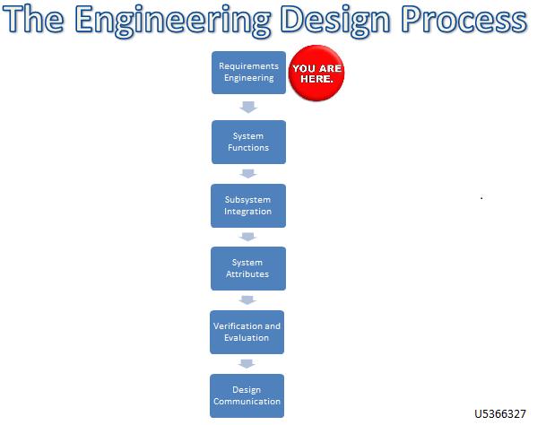 Engineering Design Process step 1