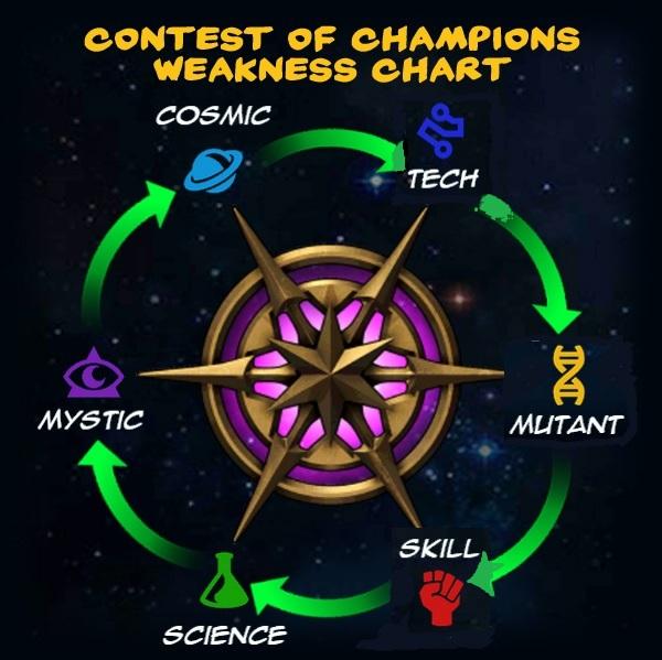 марвел битва чемпионов взлом на жетоны