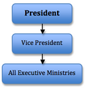 Presidential Cabinet