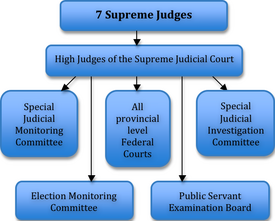 Judiciary Hierarchy