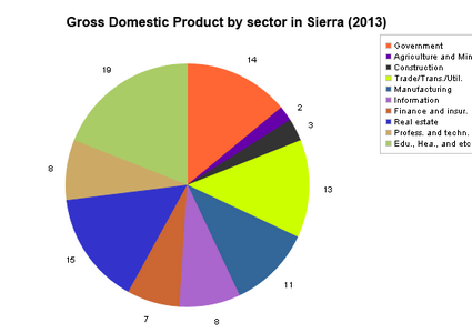 Gross Domestic Product of Sierra 2013