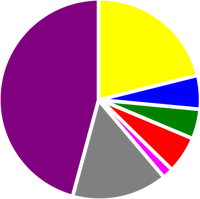 The Waves Religion pie chart