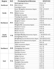 Provincial level administrative division