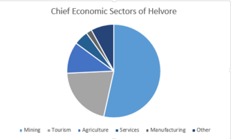 Economic Sectors of Helvore