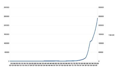 Lemuria Growth Curve