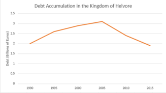 Debt Accumulation in Helvore