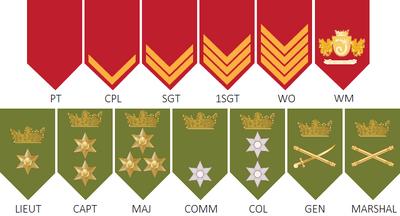 Royal Guard ranks