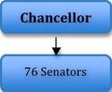 Legislative senate hierarchy