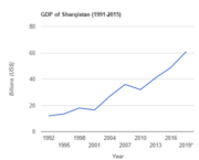 GDP of Sharqistan (1991-2019)