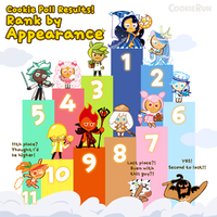 Cookie Poll Results - Appearance