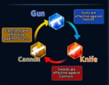 Combat Wheel