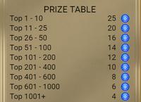 Prana Gems Reward