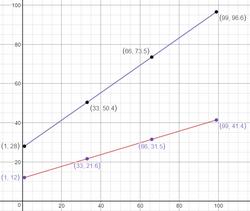 FormulasGraph
