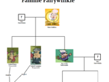 Familie Fairywinkle