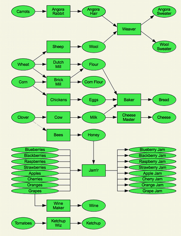File:CL flowchart 400x521.png