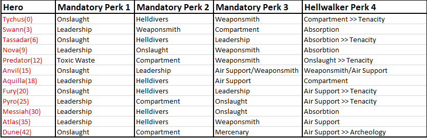Hero Perk Table (Final Version)