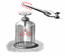 300px-Electroscope showing induction