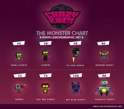 Crazy Planet's Bots