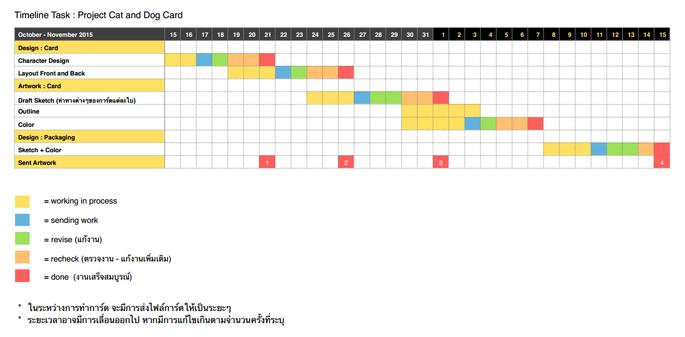 Card timeline