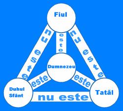 Diagrama Sfânta Treime