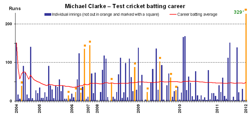Michael Clarke batting v4