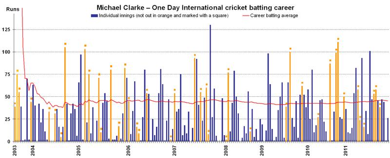 Michael Clarke ODI batting career v1