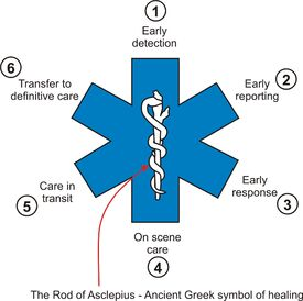 Star of life parts